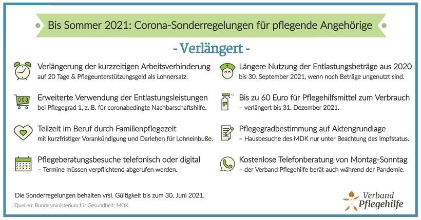 Corona-Sonderregelungen für Pflegebedürftige und Angehörige: Verlängert bis 30.06.2021